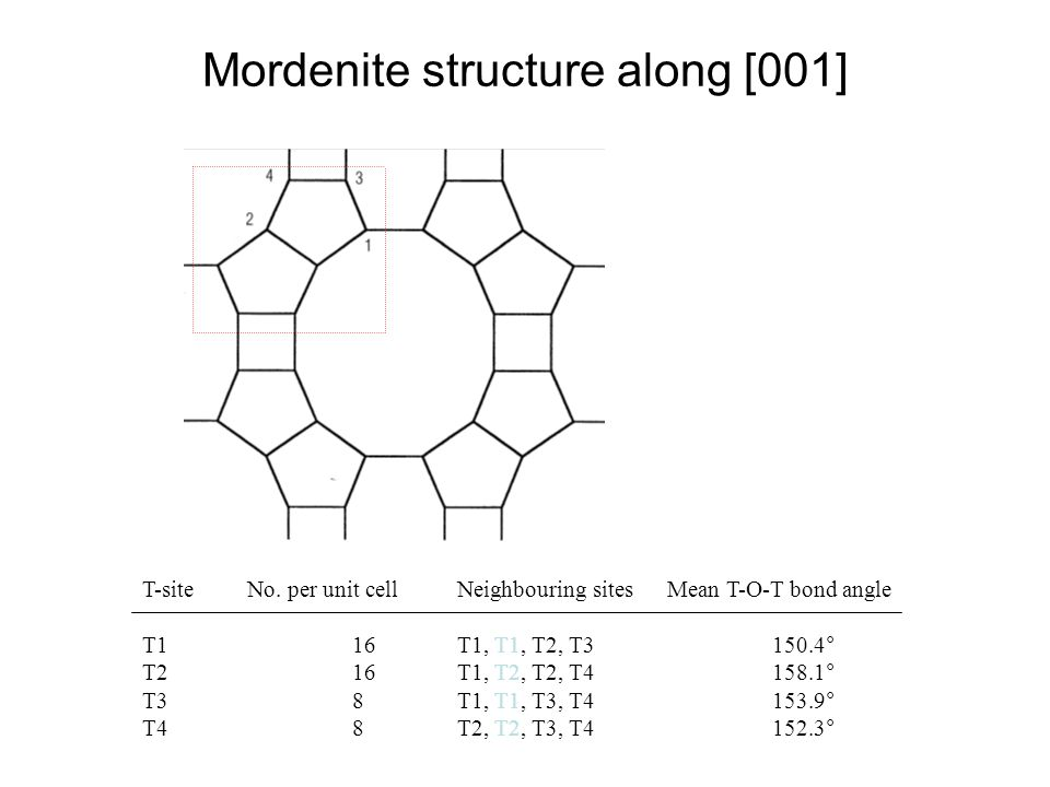Mordenite structure along [001]